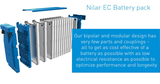 Do you know the details Nilar EC Battery Pack?